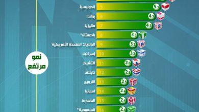 """صورة بالإنفوجراف… مصر تحتل المركز الثالث عالمياً في قائمة """"الإيكونومست"""" الدورية للنمو الاقتصادي"""
