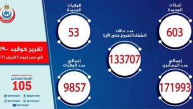 صورة الصحة: تسجيل 603 حالة إيجابية جديدة بفيروس كورونا ..و 53 حالة وفاة