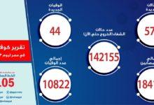 صورة آخر تطورات الوضع الوبائي لكورونا مصر.. تسجيل 577 حالة إصابة جديدة و44 حالة وفاة